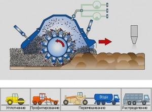 Принцип технологии укрепления и стабилизации грунтов